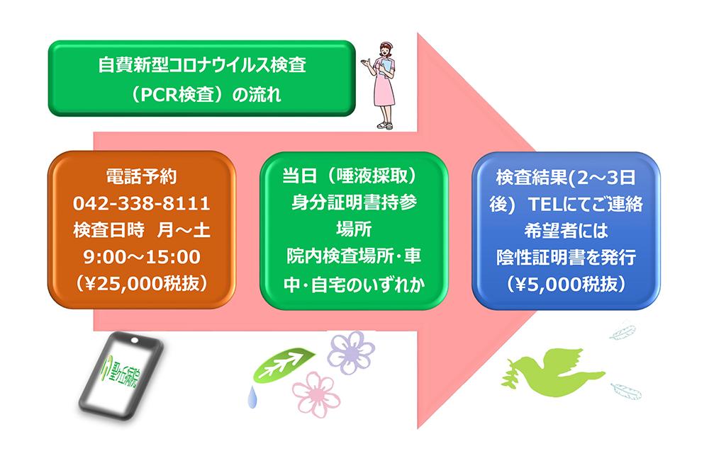 自由診療での新型コロナウイルス検査(PCR検査)のお知らせ